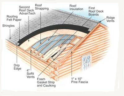 cutaway image of a roof installation
